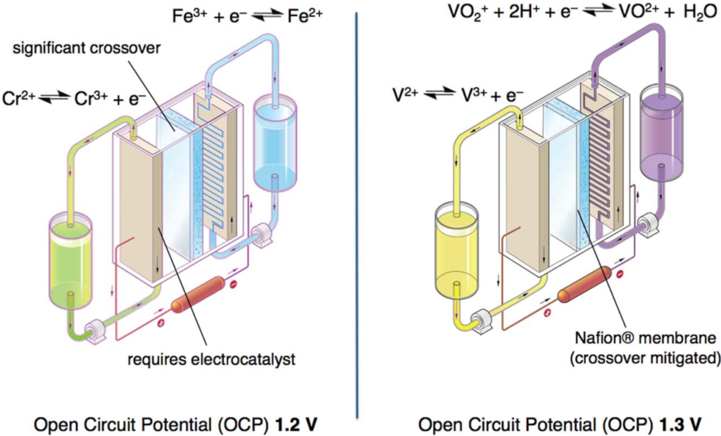 Drawings of two full-flow battery systems based on vanadium and iron-chromium redox couples in aqueous solutions.