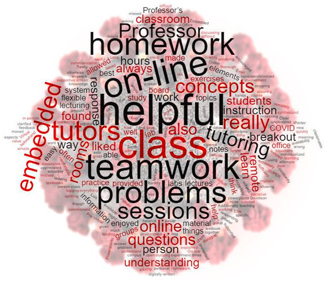 A grouping of words organized by number of times they showed up in end-of-semester course evaluations from students; helpful, teamwork, problem sessions, on-line, embedded are some of the ones that feature more prominently in this collection)